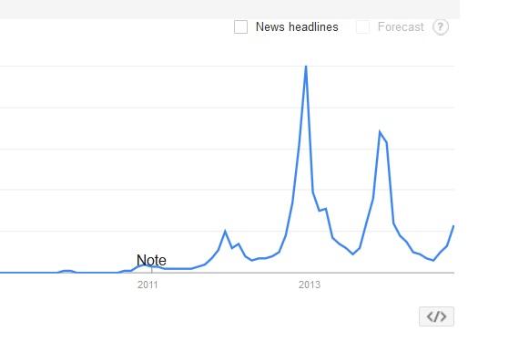 Onesie Popularity 2014