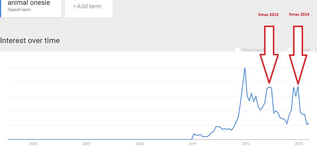 Animal Onesie Trends 2015